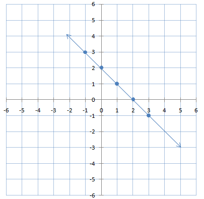 graphical representation of linear equation in two variables for algebraic expressions
