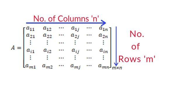 matrices concept representation