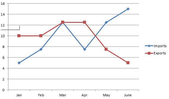 Data Interpretation line chart