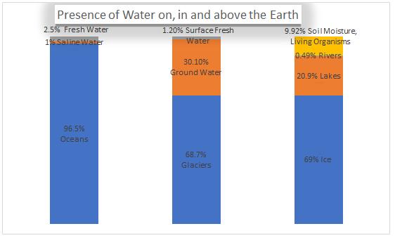 water percent graph