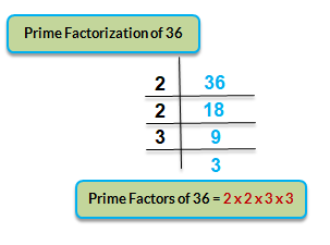 prime factors of 36